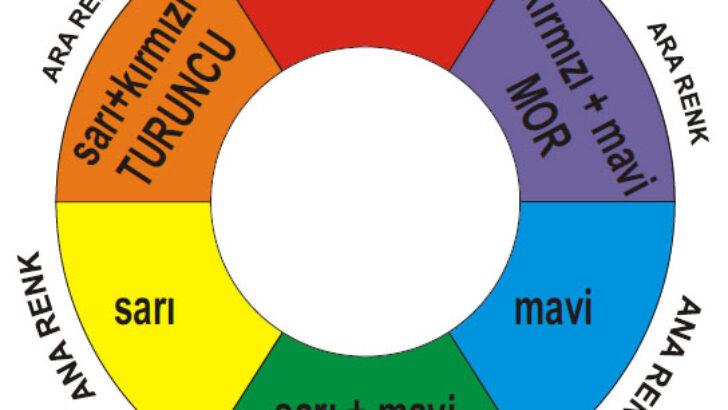Renk Oluşturma Tablosu – Yeni Renkler Oluşturma